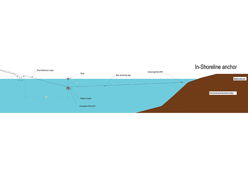 pv-floating-shore-anchoring